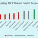 2021 Spring Stream Survey Results